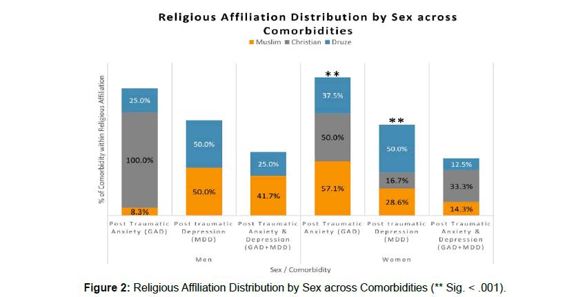 Traumatic-Stress-Religious-Affiliation