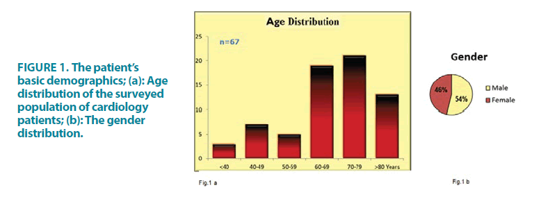 clinical-practice-basic-demographics