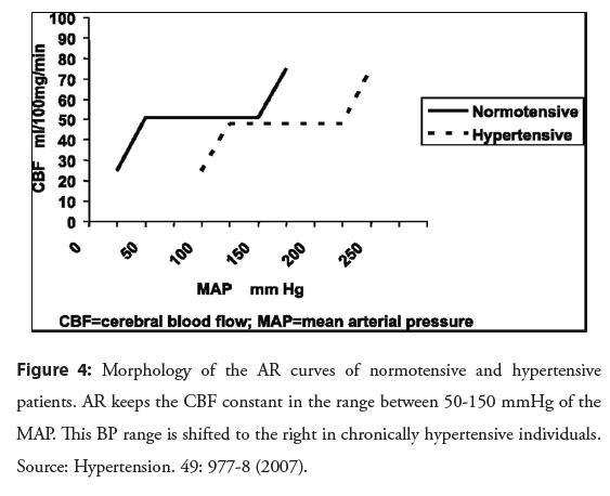 interventional-cardiology-hypertensive