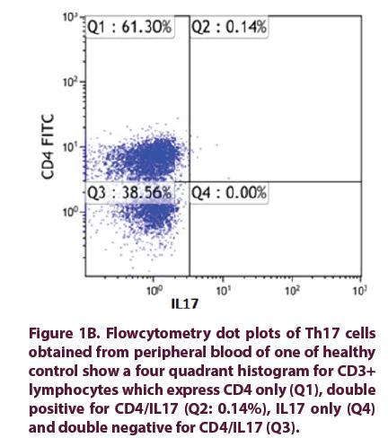 article-clinical-rheumatology-dot-plots