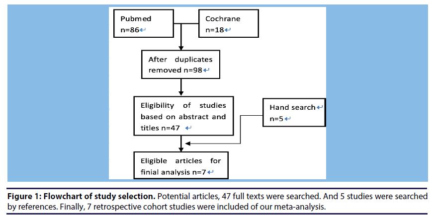 chronic-diseases-study-selection