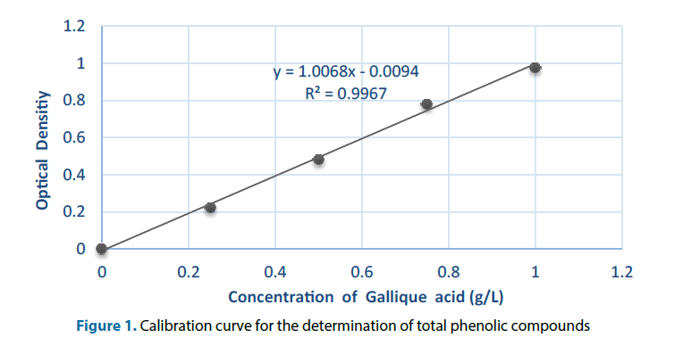 clinical-investigation-Calibration-curve