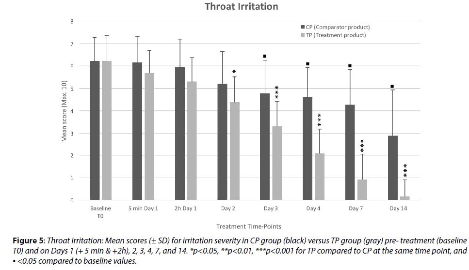 clinical-investigation-Throat-Irritation