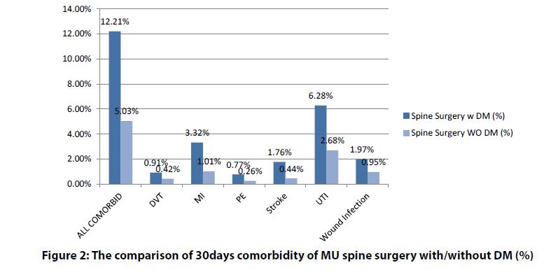 clinical-investigation-comorbidity-MU