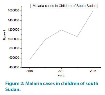 clinical-practice-Malaria-cases