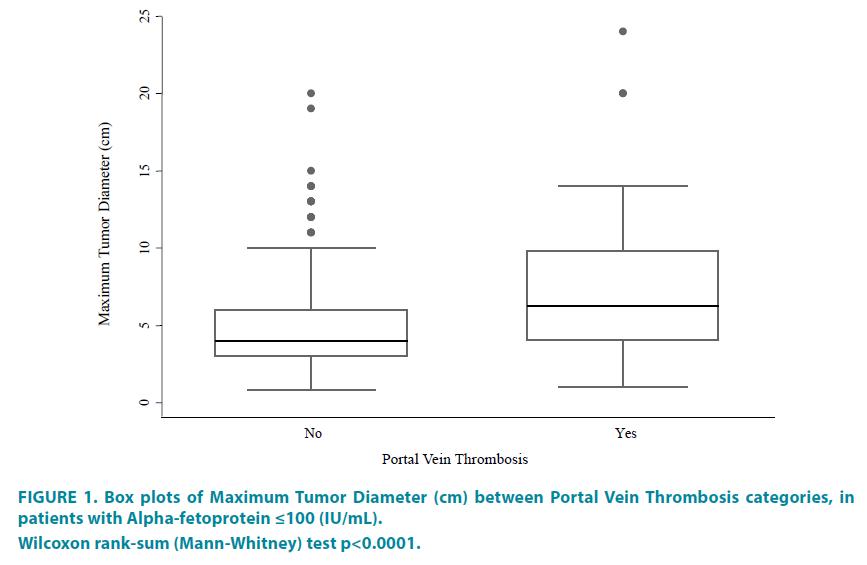 clinical-practice-Maximum-Tumor-Diameter
