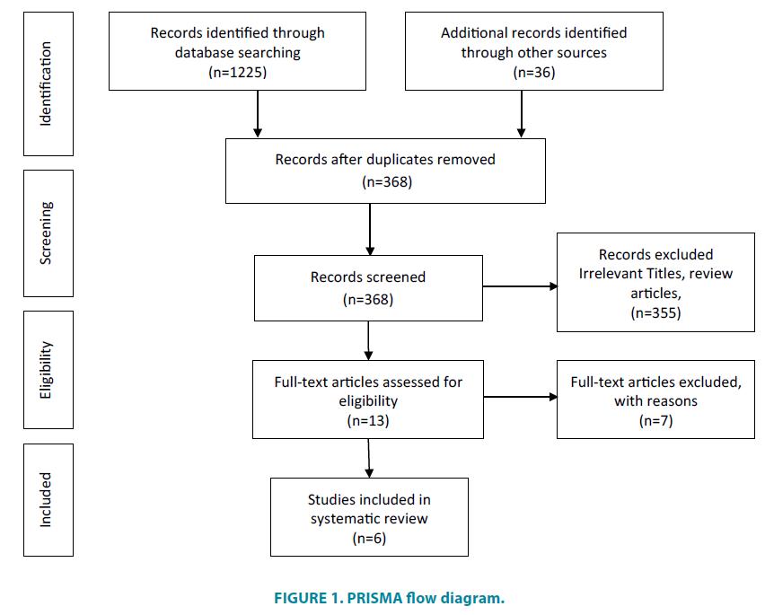 clinical-practice-PRISMA-flow-diagram