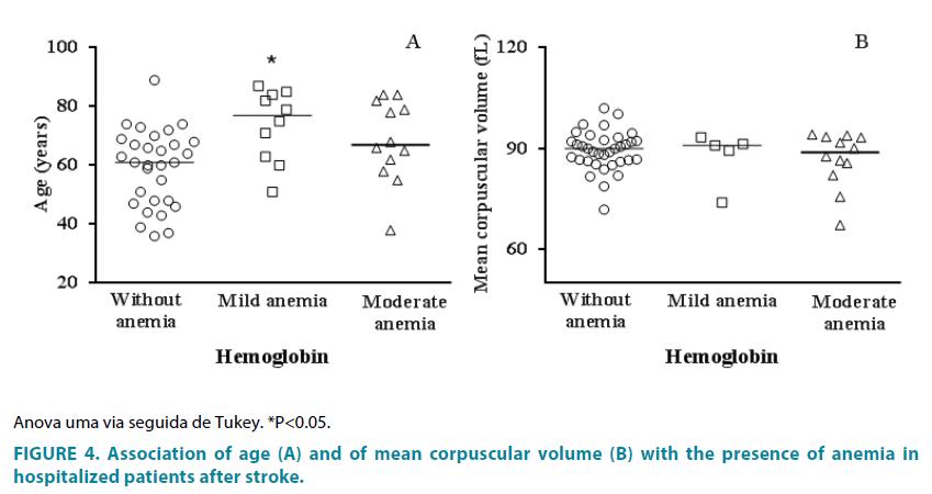 clinical-practice-corpuscular-volume