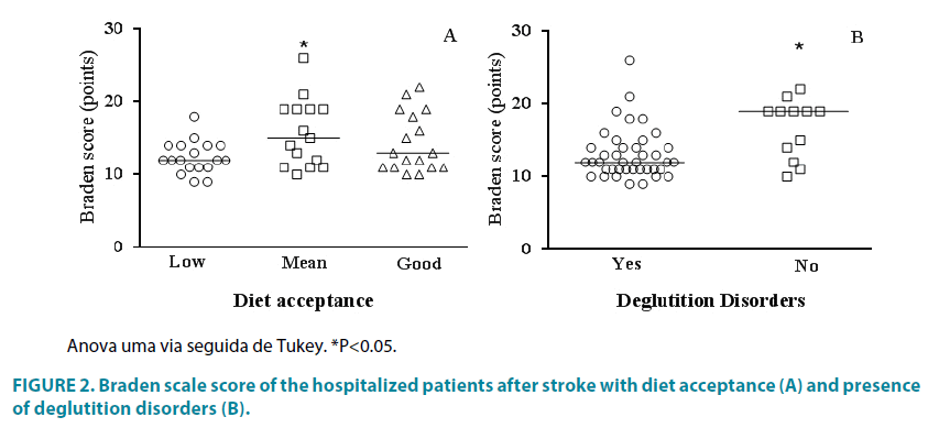 clinical-practice-diet-acceptance