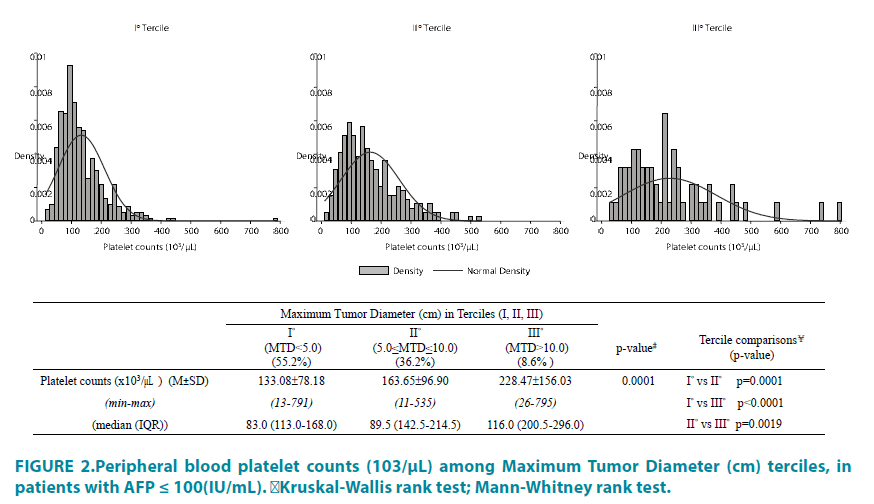 clinical-practice-platelet-counts