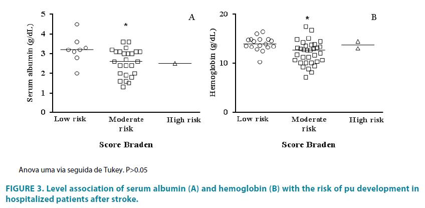 clinical-practice-serum-albumin