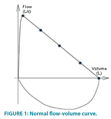 clinical-practice-volume-curve