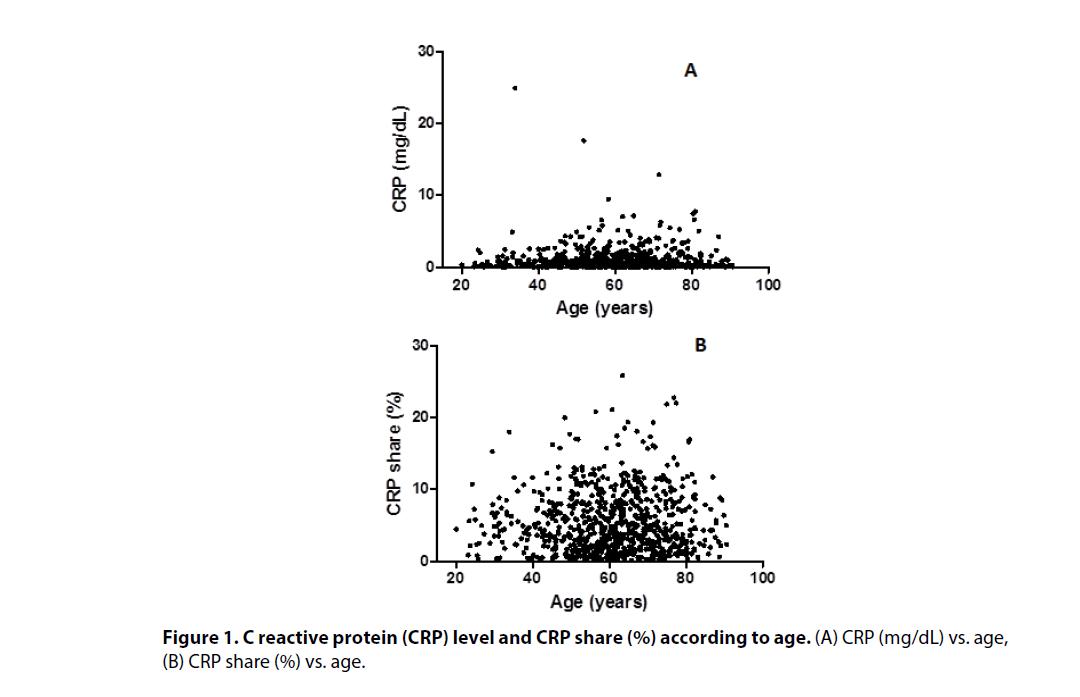 clinical-rheumatology-CRP-share