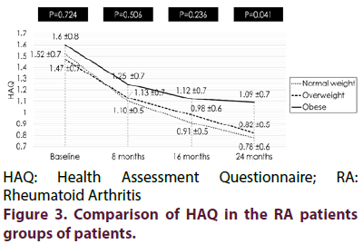 clinical-rheumatology-Comparison-HAQ