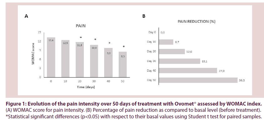 clinical-rheumatology-Evolution-pain