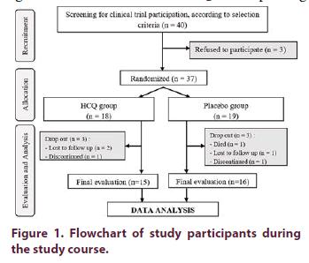 clinical-rheumatology-Flowchart