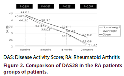 clinical-rheumatology-RA-patients