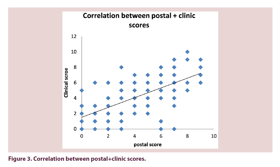 clinical-rheumatology-clinic-scores