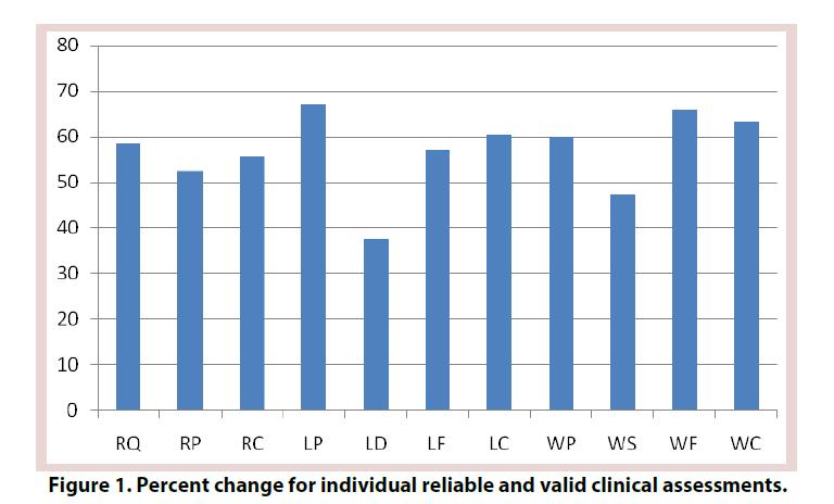 clinical-rheumatology-clinical-assessments