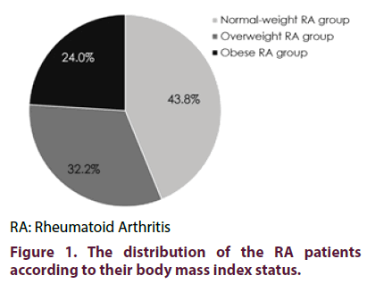 clinical-rheumatology-mass-index
