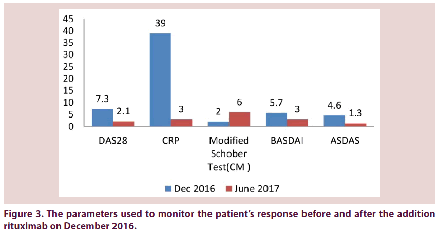 clinical-rheumatology-patient-response