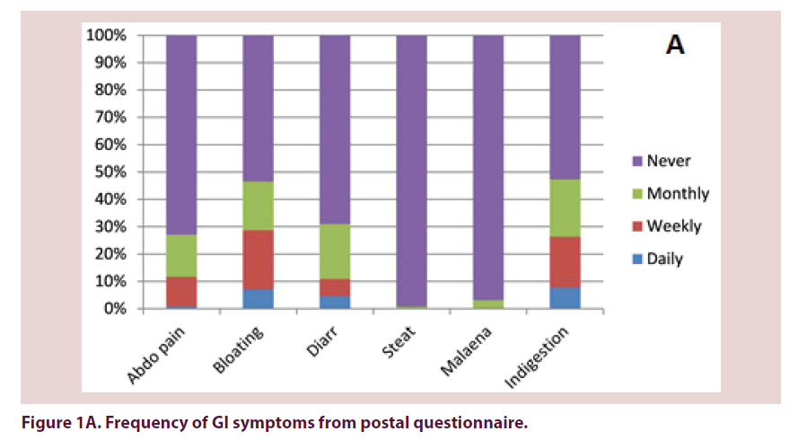 clinical-rheumatology-postal-questionnaire