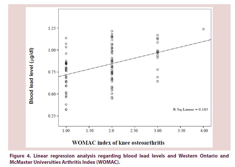 clinical-rheumatology-regression-analysis