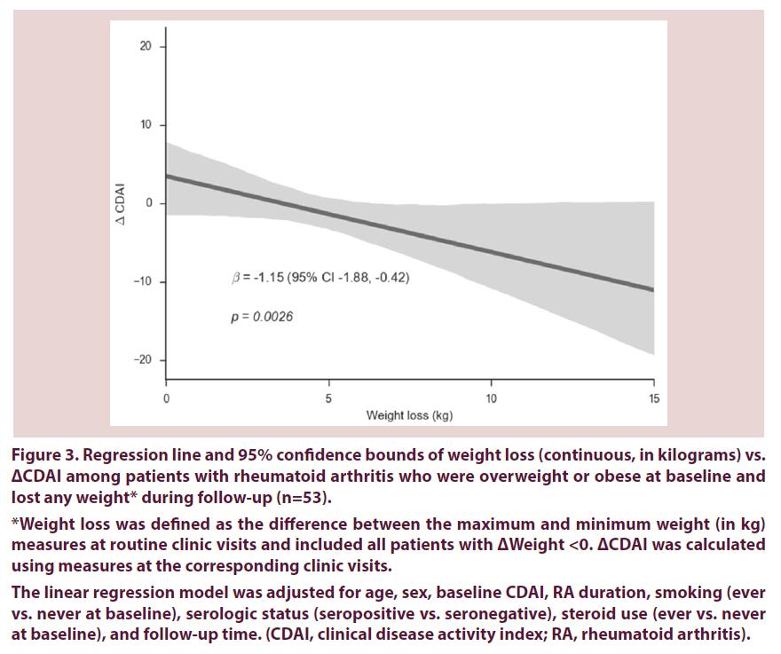 clinical-rheumatology-weight-loss-RA
