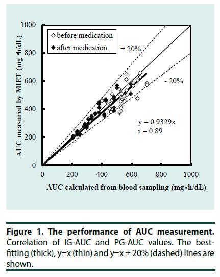 diabetes-management-AUC-measurement