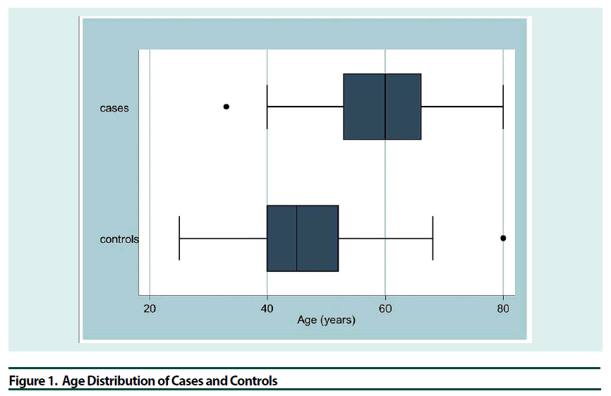 diabetes-management-Age-Distribution
