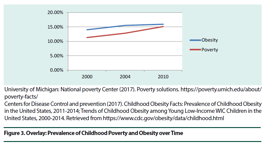 diabetes-management-Childhood-Poverty