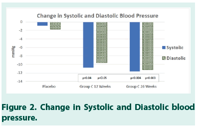 diabetes-management-Diastolic-blood