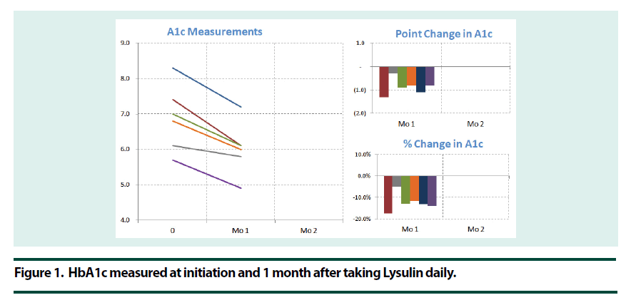 diabetes-management-Lysulin-daily