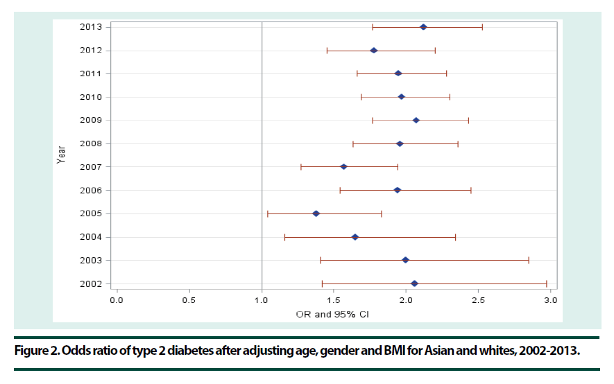diabetes-management-Odds-ratio