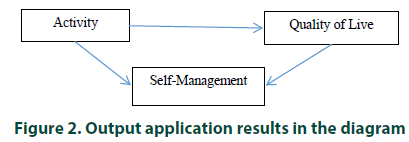 diabetes-management-Output-application