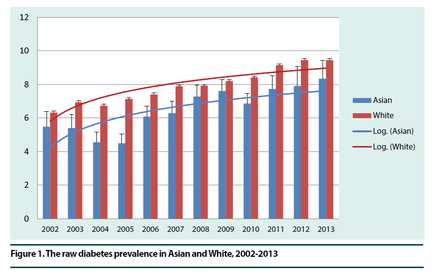 diabetes-management-diabetes-prevalence