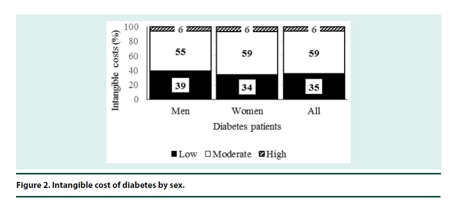 diabetes-management-diabetes-sex