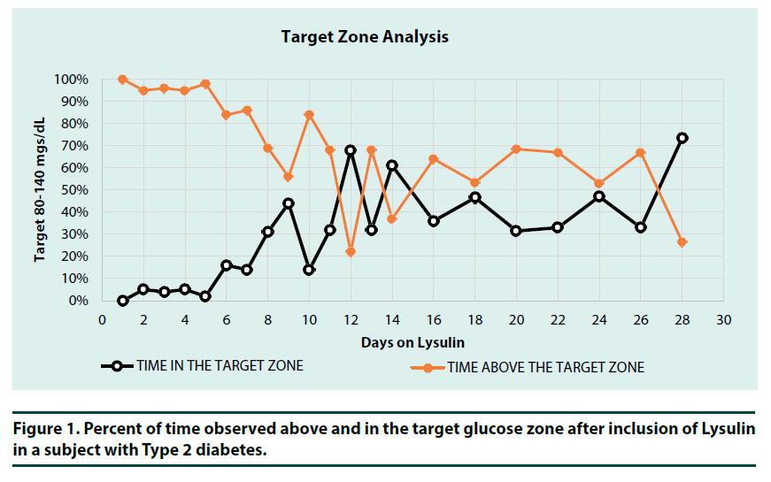 diabetes-management-glucose-zone