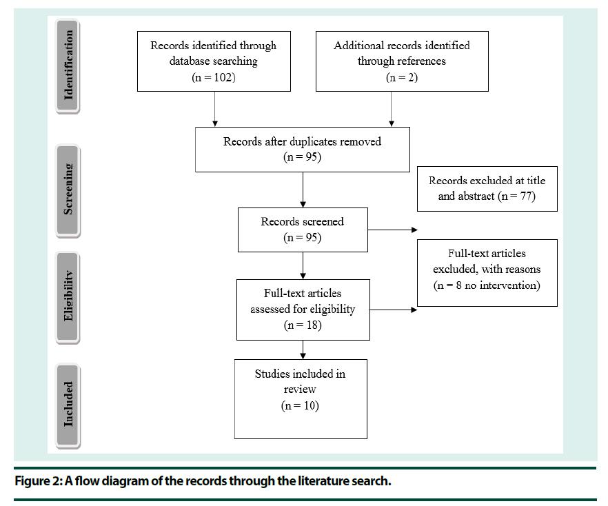 diabetes-management-literature-search