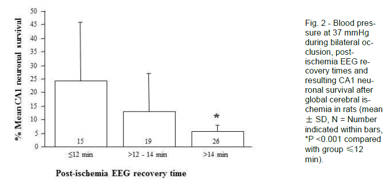 experimental-stroke-Blood-pressure