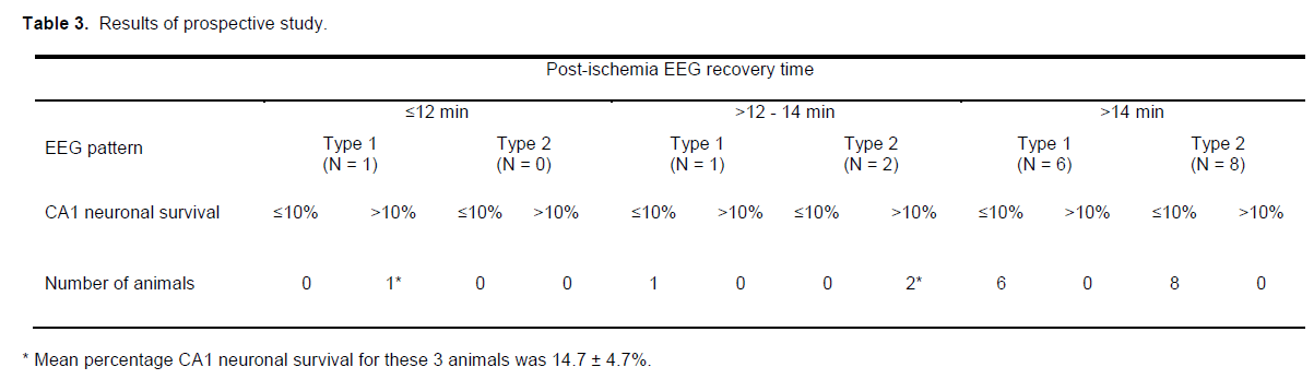 experimental-stroke-prospective-study