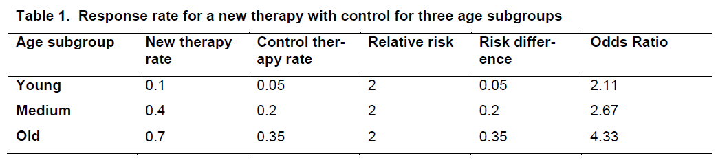 experimental-stroke-three-age-subgroups