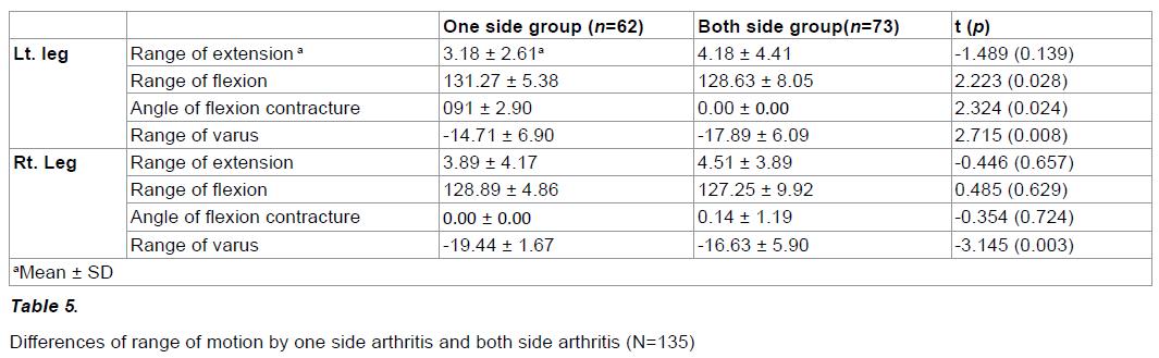 experimental-stroke-translational-comparison-range-motion