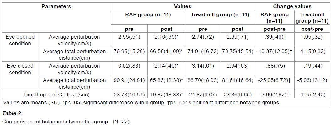 experimental-stroke-translational-medicine-Comparisons-balance