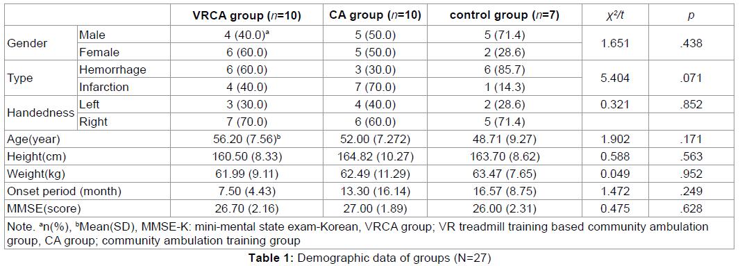 experimental-stroke-translational-medicine-Demographic-data