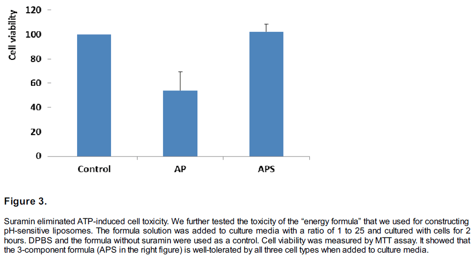 experimental-stroke-translational-medicine-Suramin-eliminated