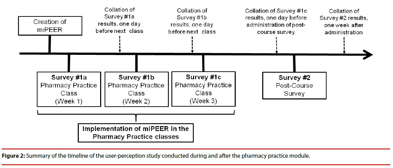 ijocs-hip-ratio-pharmacy-module