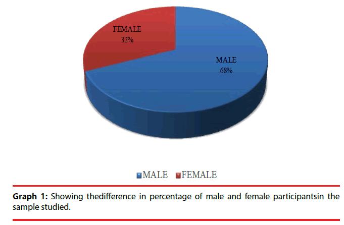 ijocs-male-female