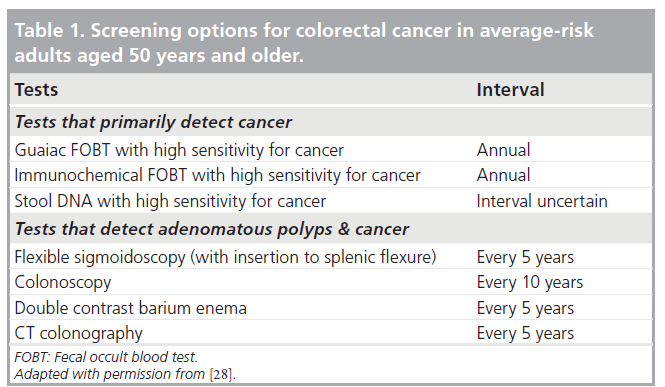 Role Of Ct Colonography In Screening Programs