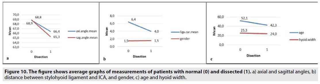 imaging-in-medicine-average-graphs